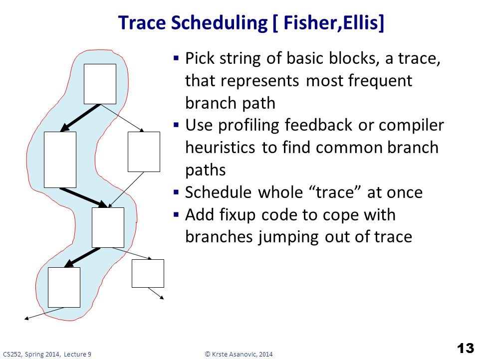 Trace Scheduling [ Fisher,Ellis]